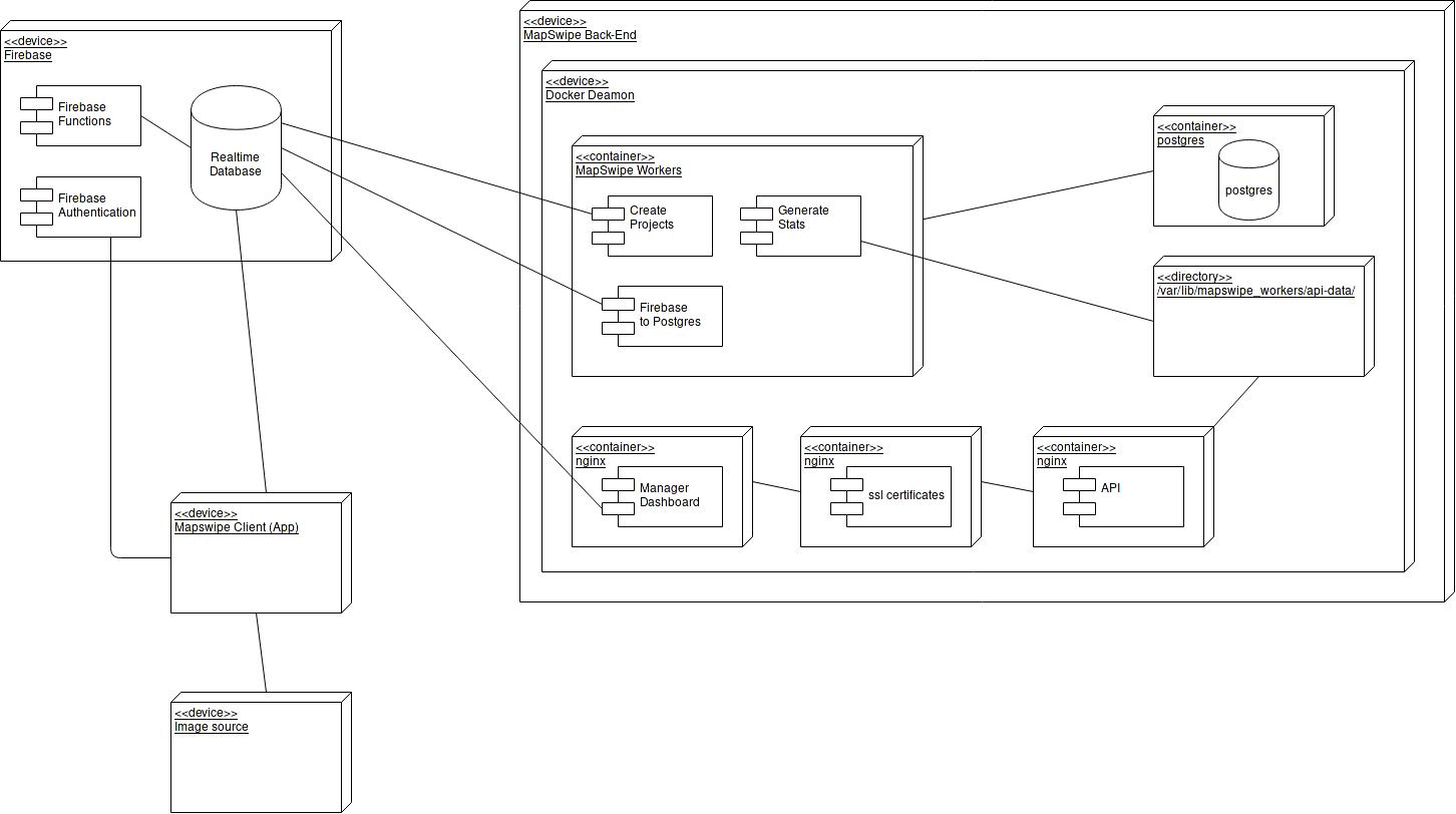 Diagrams Mapswipe Back End Documentation